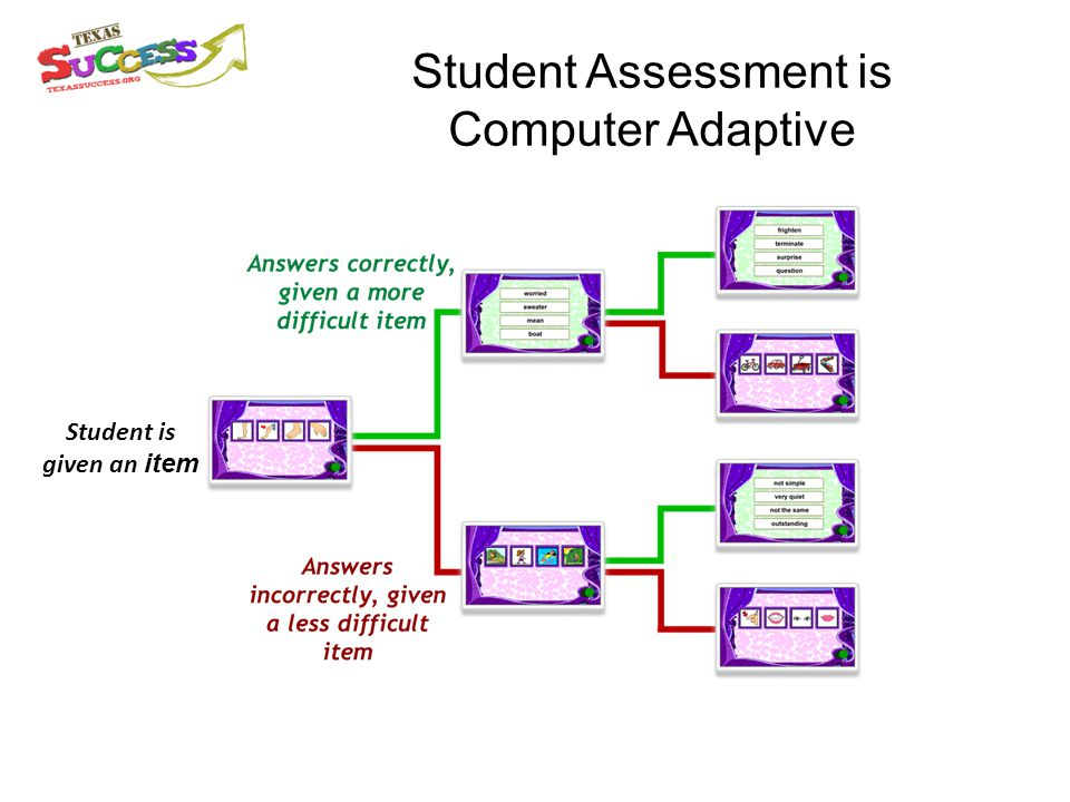 Student Assessment is Computer Adaptive Student is given an item