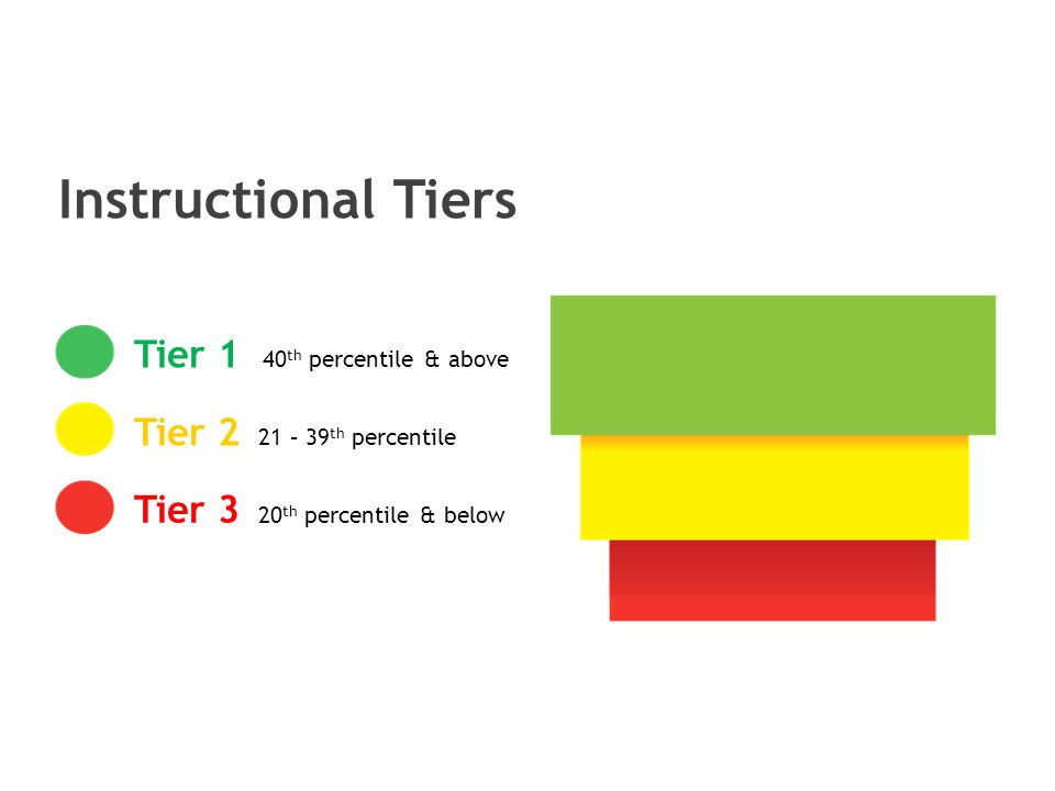 Tier 1 40 th percentile & above Tier 2 21 – 39 th percentile Tier 3 20 th percentile & below Instructional Tiers