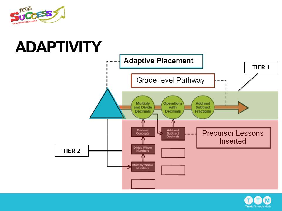 ADAPTIVITY Grade-level Pathway Precursor Lessons Inserted Adaptive Placement TIER 1 TIER 2