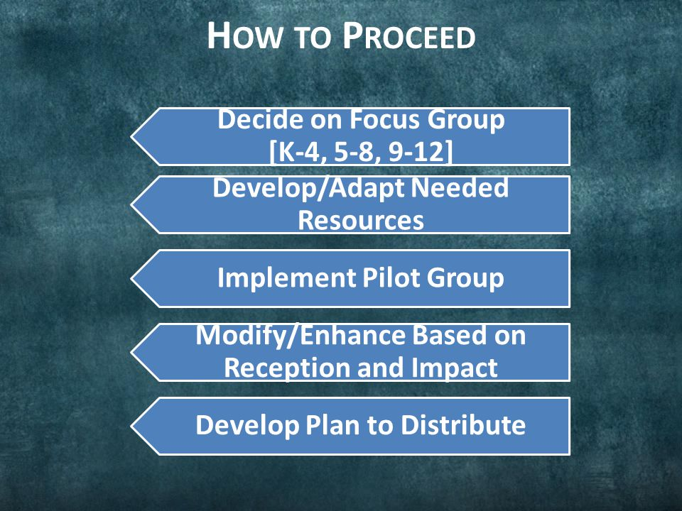 H OW TO P ROCEED Decide on Focus Group [K-4, 5-8, 9-12] Develop/Adapt Needed Resources Implement Pilot Group Modify/Enhance Based on Reception and Imp