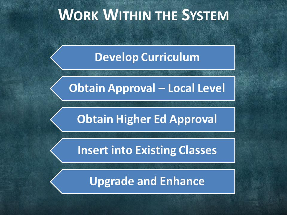 W ORK I NDEPENDENTLY OF THE S YSTEM Effort to Convince Educators to Evaluate They Must Convince System to Allow Insertion To Equip or Not to Equip If Equip, Funding is an Issue – Maintenance is Non-trivial To be Always Current Requires Funding and Upgrade Mechanism