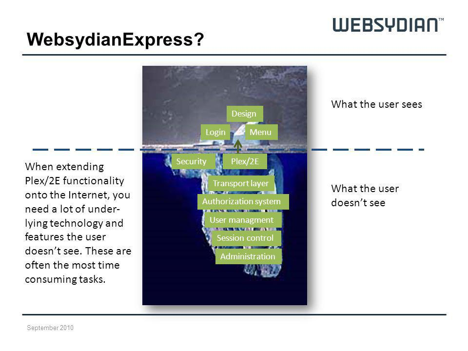 WebsydianExpress? Plex/2ESecurity User managment Session control Administration Transport layer MenuLogin Design Authorization system What the user do