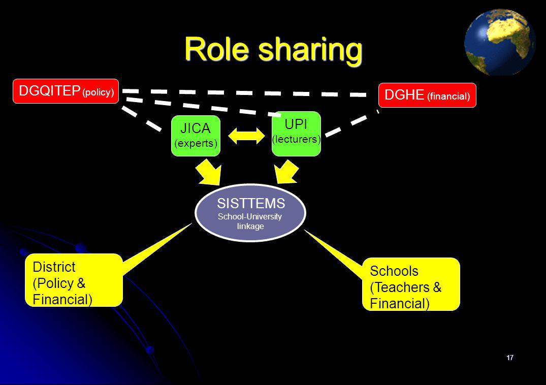 Role sharing 17 SISTTEMS School-University linkage SISTTEMS School-University linkage District (Policy & Financial) Schools (Teachers & Financial) JICA (experts) UPI (lecturers) DGQITEP (policy) DGHE (financial)