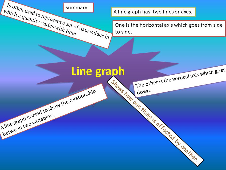 Is often used to represent a set of data values in which a quantity varies with time Line graph Shows how one thing is affected by another. A line gra
