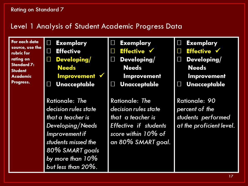 17 For each data source, use the rubric for rating on Standard 7: Student Academic Progress. Exemplary Effective Developing/ Needs Improvement Unaccep