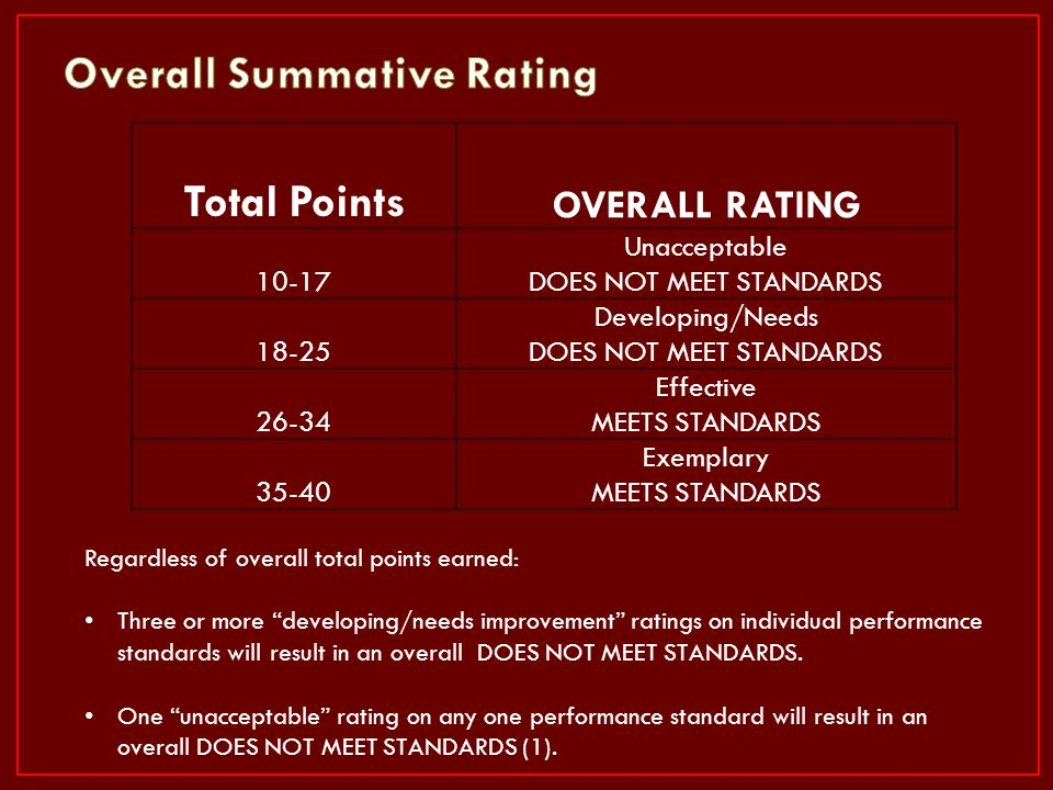 Total Points OVERALL RATING 10-17 Unacceptable DOES NOT MEET STANDARDS 18-25 Developing/Needs DOES NOT MEET STANDARDS 26-34 Effective MEETS STANDARDS
