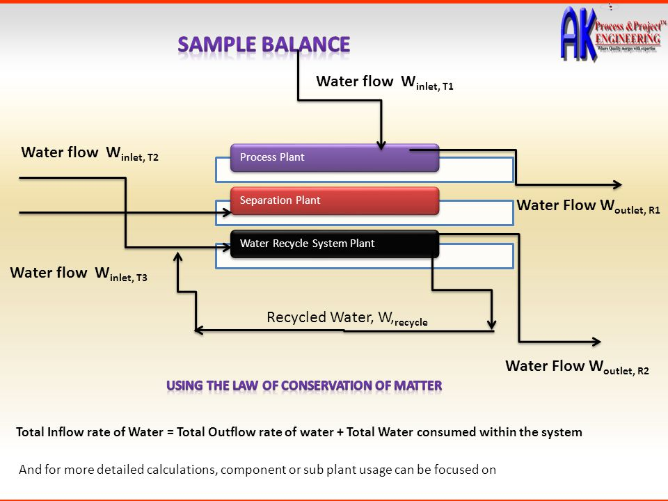 Recycled Water, W, recycle Water flow W inlet, T1 Water Flow W outlet, R1 Water Flow W outlet, R2 Water flow W inlet, T3 Water flow W inlet, T2 Total