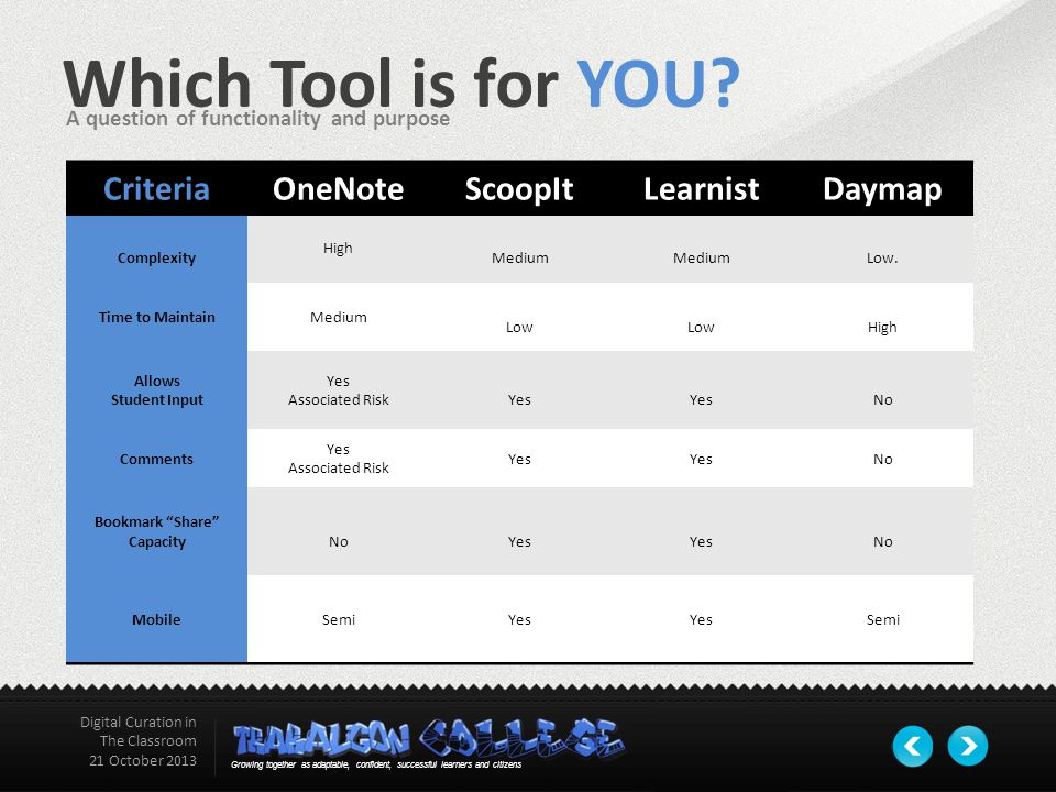 Which Tool is for YOU.