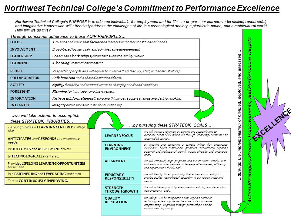 Northwest Technical Colleges Commitment to Performance Excellence Northwest Technical Colleges PURPOSE is to educate individuals for employment and fo