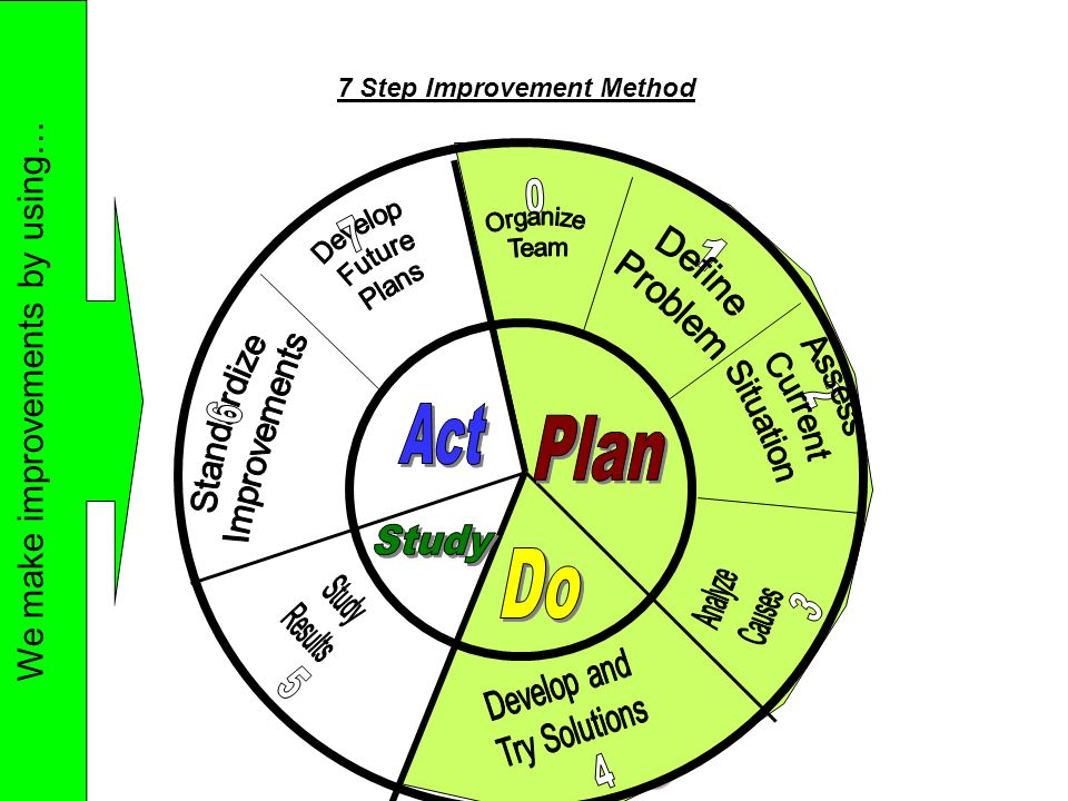 7 Step Improvement Method We make improvements by using…