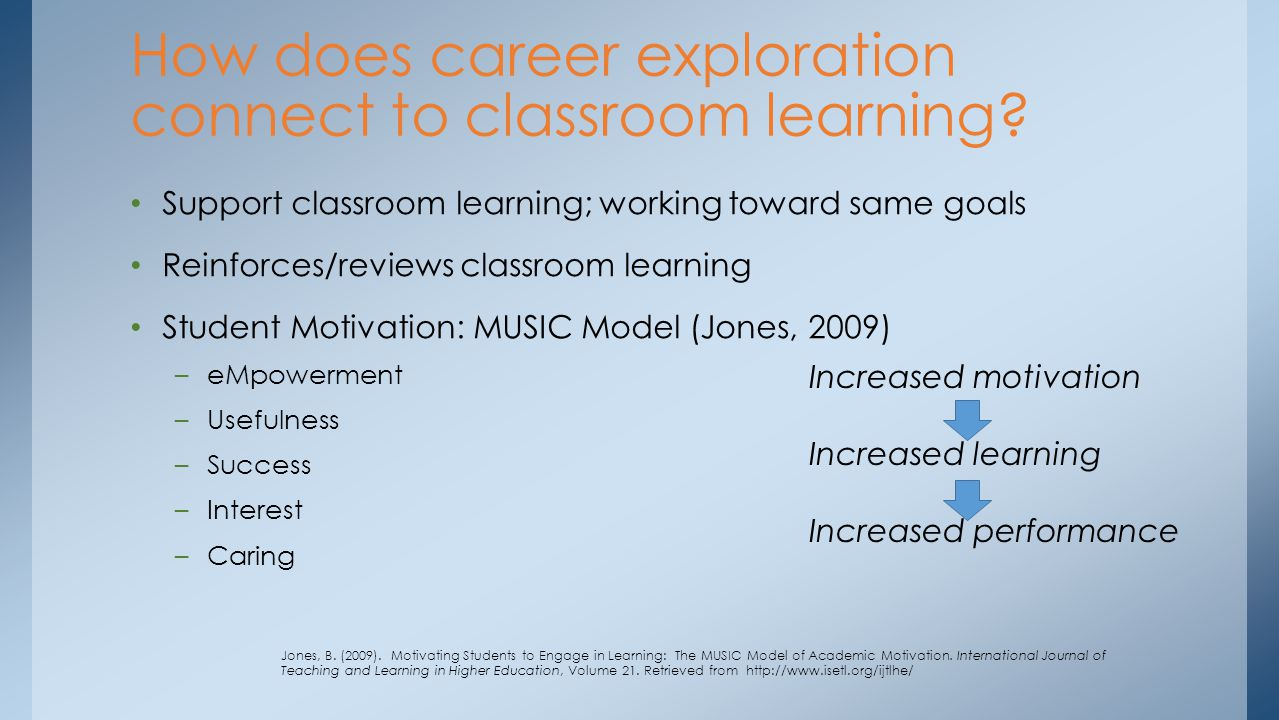 Support classroom learning; working toward same goals Reinforces/reviews classroom learning Student Motivation: MUSIC Model (Jones, 2009) –eMpowerment –Usefulness –Success –Interest –Caring How does career exploration connect to classroom learning.