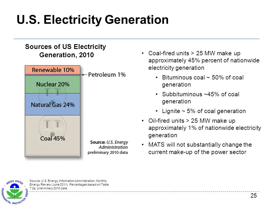 U.S. Electricity Generation 25 Coal-fired units > 25 MW make up approximately 45% percent of nationwide electricity generation Bituminous coal ~ 50% o