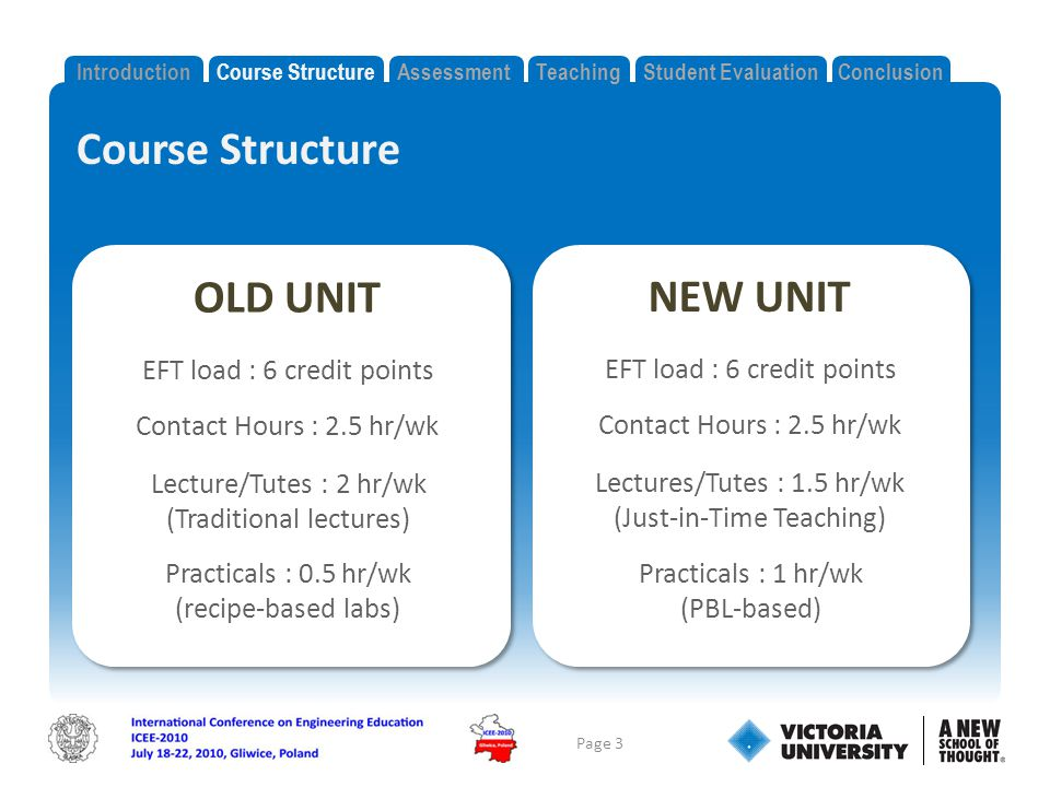 Course Structure Page 3 IntroductionCourse StructureAssessmentTeachingStudent EvaluationConclusion OLD UNIT EFT load : 6 credit points Contact Hours : 2.5 hr/wk Lecture/Tutes : 2 hr/wk (Traditional lectures) Practicals : 0.5 hr/wk (recipe-based labs) NEW UNIT EFT load : 6 credit points Contact Hours : 2.5 hr/wk Lectures/Tutes : 1.5 hr/wk (Just-in-Time Teaching) Practicals : 1 hr/wk (PBL-based)