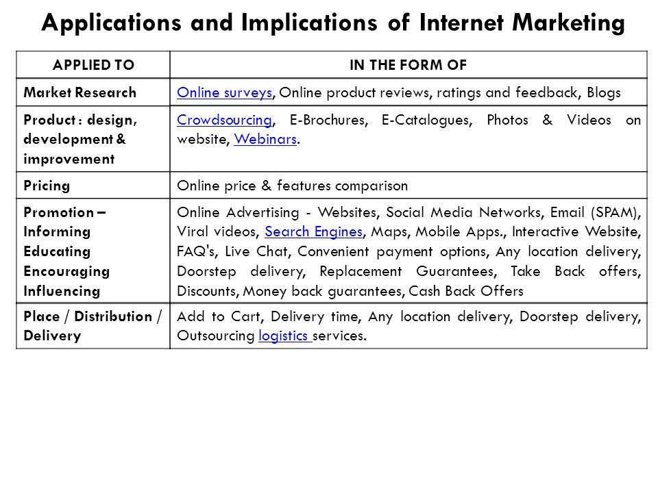 Market Research Applications and Implications of Internet Marketing Online surveysOnline surveys, Online product reviews, ratings and feedback, Blogs Product : design, development & improvement CrowdsourcingCrowdsourcing, E-Brochures, E-Catalogues, Photos & Videos on website, Webinars.Webinars PricingOnline price & features comparison Promotion – Informing Educating Encouraging Influencing Online Advertising - Websites, Social Media Networks, Email (SPAM), Viral videos, Search Engines, Maps, Mobile Apps., Interactive Website, FAQ s, Live Chat, Convenient payment options, Any location delivery, Doorstep delivery, Replacement Guarantees, Take Back offers, Discounts, Money back guarantees, Cash Back OffersSearch Engines IN THE FORM OFAPPLIED TO Place / Distribution / Delivery Add to Cart, Delivery time, Any location delivery, Doorstep delivery, Outsourcing logistics services.logistics
