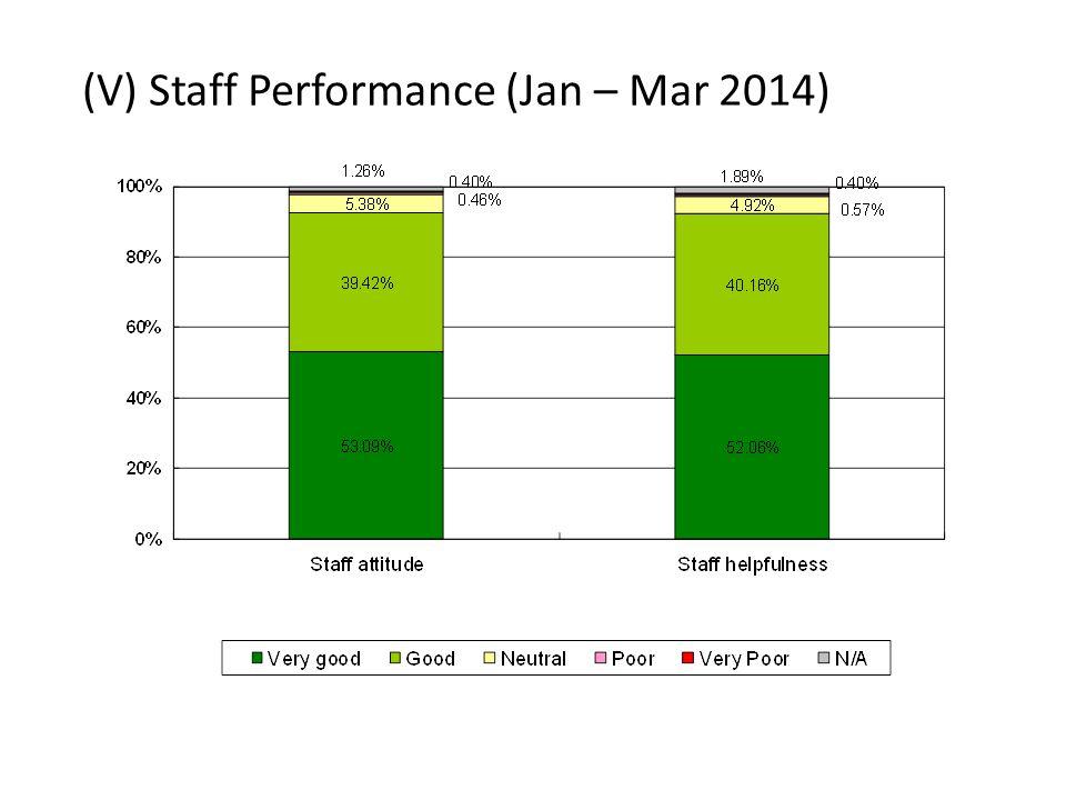 (V) Staff Performance (Jan – Mar 2014)