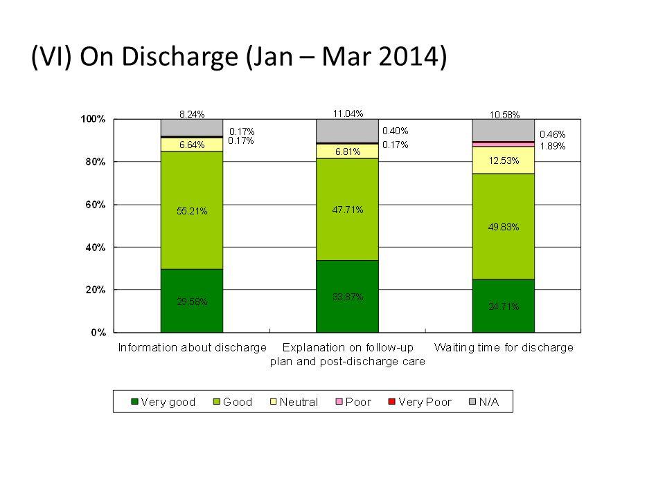 (VI) On Discharge (Jan – Mar 2014)