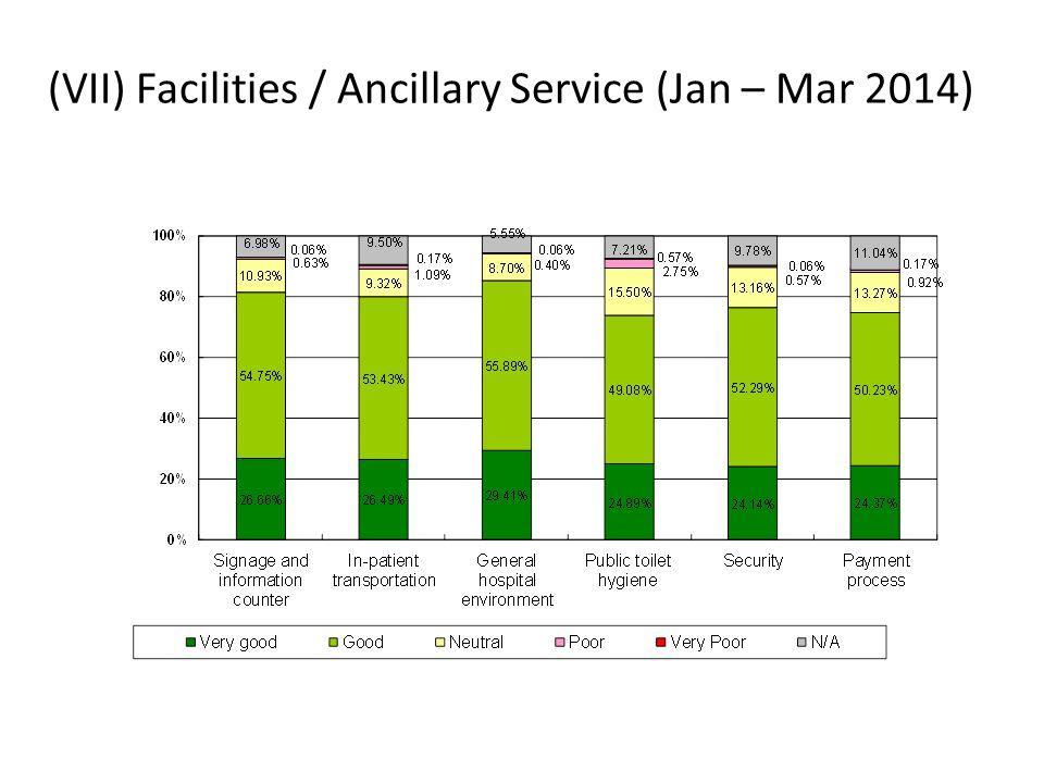 (VII) Facilities / Ancillary Service (Jan – Mar 2014)