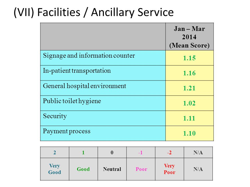 (VII) Facilities / Ancillary Service Jan – Mar 2014 (Mean Score) Signage and information counter 1.15 In-patient transportation 1.16 General hospital