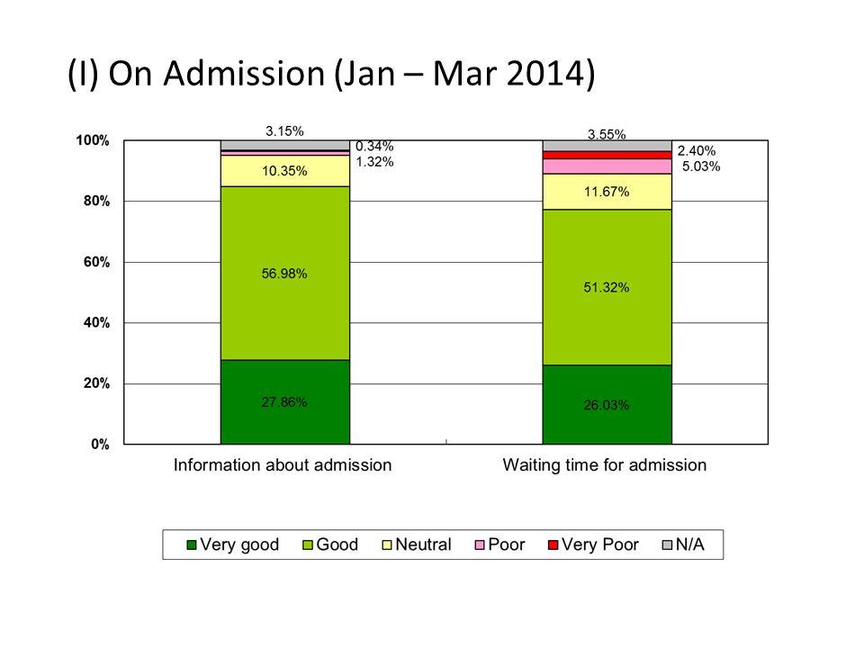 (I) On Admission (Jan – Mar 2014)
