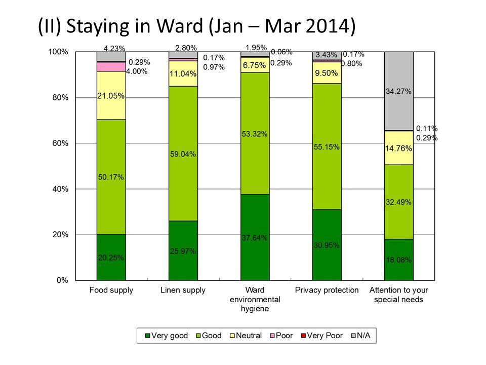 (II) Staying in Ward (Jan – Mar 2014)