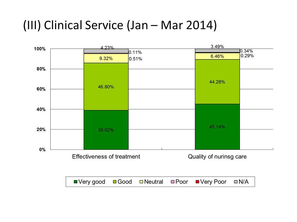 (III) Clinical Service (Jan – Mar 2014)