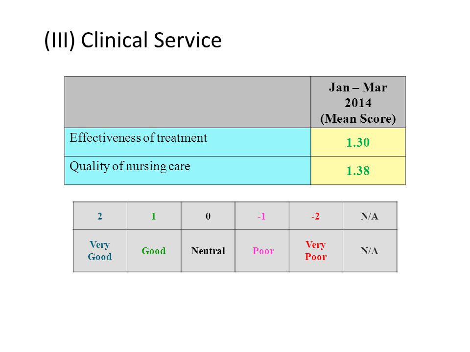 (III) Clinical Service Jan – Mar 2014 (Mean Score) Effectiveness of treatment 1.30 Quality of nursing care 1.38 210-2N/A Very Good GoodNeutral Poor Ve