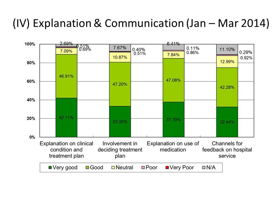 (IV) Explanation & Communication (Jan – Mar 2014)