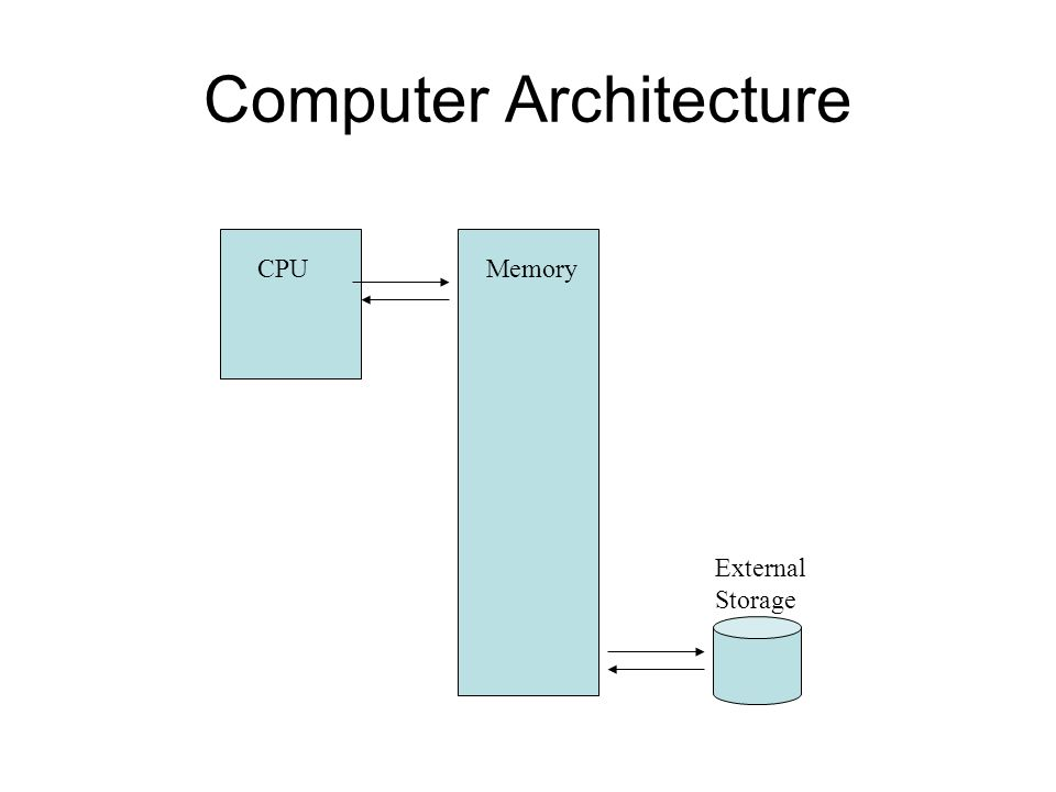 Computer Architecture CPUMemory External Storage