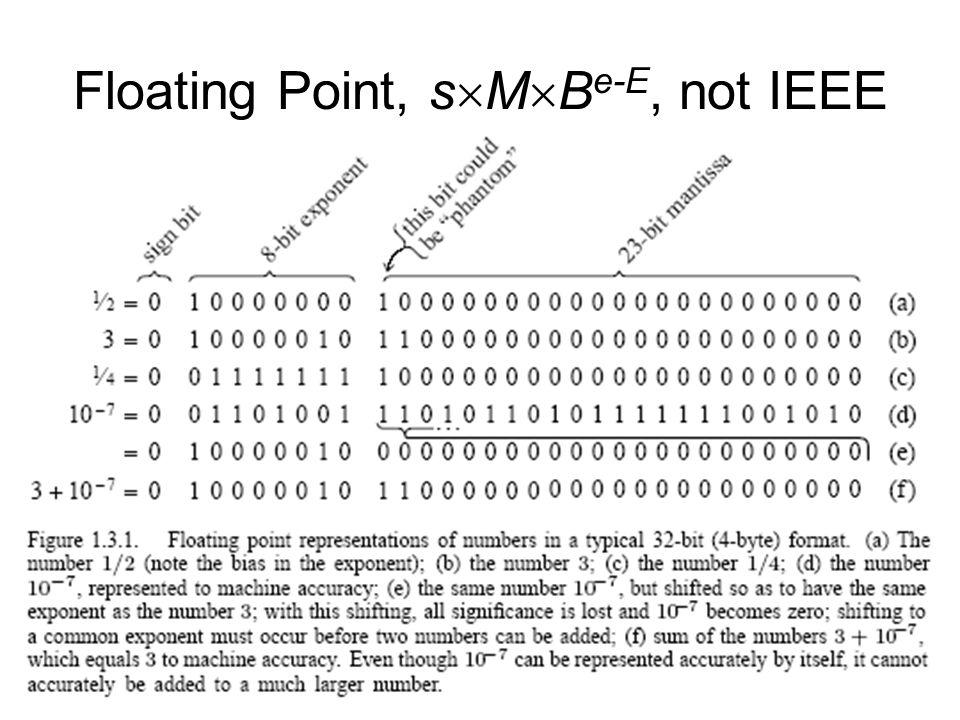 IEEE 754 Standard (32-bit) The bit pattern represents If e = 0: (-1) s f 2 -126 If 0<e<255: (-1) s (1+f) 2 e-127 If e=255 and f = 0: + or - and f 0: NaN … s e f = b -1 2 -1 + b -2 2 -2 + … + b -23 2 -23 b -1 b -2 b -23