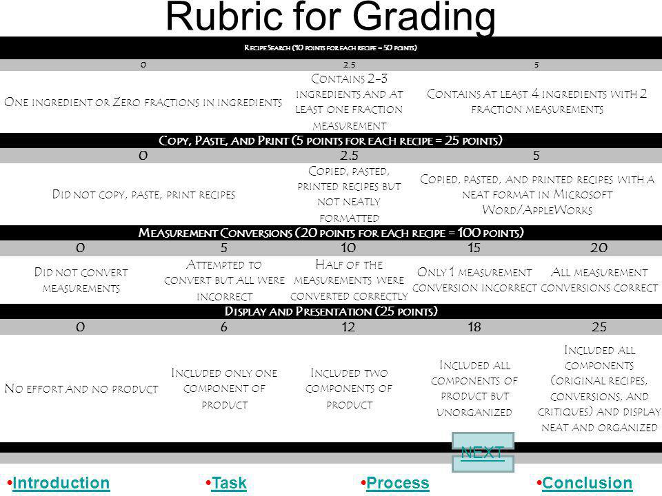 Rubric for Grading IntroductionTask ProcessConclusionIntroductionTaskProcessConclusion R ECIPE S EARCH (10 POINTS FOR EACH RECIPE = 50 POINTS ) 02.55 O NE INGREDIENT OR Z ERO FRACTIONS IN INGREDIENTS C ONTAINS 2-3 INGREDIENTS AND AT LEAST ONE FRACTION MEASUREMENT C ONTAINS AT LEAST 4 INGREDIENTS WITH 2 FRACTION MEASUREMENTS C OPY, P ASTE, AND P RINT (5 POINTS FOR EACH RECIPE = 25 POINTS ) 02.55 D ID NOT COPY, PASTE, PRINT RECIPES C OPIED, PASTED, PRINTED RECIPES BUT NOT NEATLY FORMATTED C OPIED, PASTED, AND PRINTED RECIPES WITH A NEAT FORMAT IN M ICROSOFT W ORD /A PPLE W ORKS M EASUREMENT C ONVERSIONS (20 POINTS FOR EACH RECIPE = 100 POINTS ) 05101520 D ID NOT CONVERT MEASUREMENTS A TTEMPTED TO CONVERT BUT ALL WERE INCORRECT H ALF OF THE MEASUREMENTS WERE CONVERTED CORRECTLY O NLY 1 MEASUREMENT CONVERSION INCORRECT A LL MEASUREMENT CONVERSIONS CORRECT D ISPLAY AND P RESENTATION (25 POINTS ) 06121825 N O EFFORT AND NO PRODUCT I NCLUDED ONLY ONE COMPONENT OF PRODUCT I NCLUDED TWO COMPONENTS OF PRODUCT I NCLUDED ALL COMPONENTS OF PRODUCT BUT UNORGANIZED I NCLUDED ALL COMPONENTS ( ORIGINAL RECIPES, CONVERSIONS, AND CRITIQUES ) AND DISPLAY NEAT AND ORGANIZED NEXT