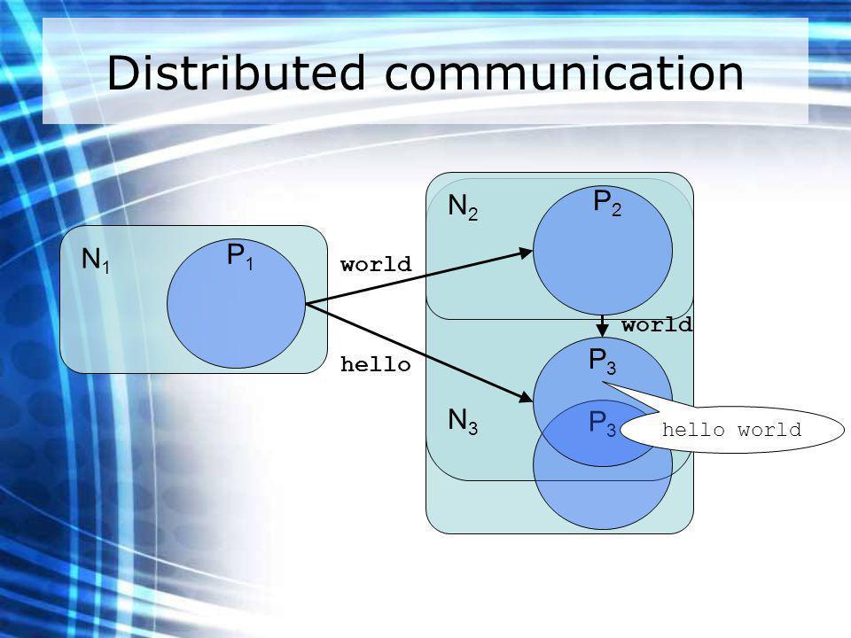 Distributed communication N1N1 P1P1 N2N2 P2P2 N3N3 P3P3 hello world P3P3 hello world