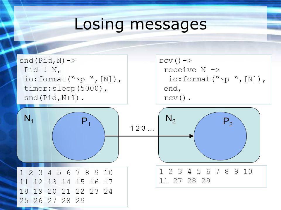 Losing messages N1N1 P1P1 N2N2 P2P2 snd(Pid,N)-> Pid .