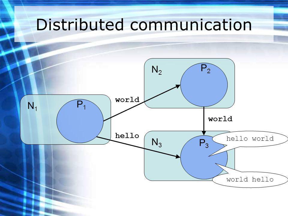Distributed communication N1N1 P1P1 N2N2 P2P2 N3N3 P3P3 hello world hello world world hello
