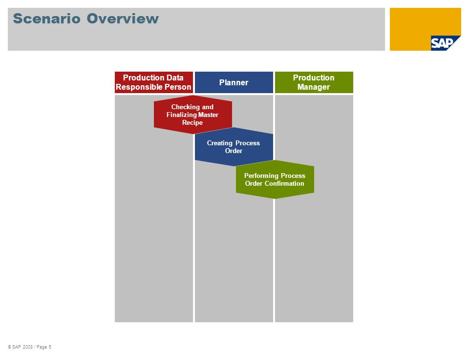 © SAP 2008 / Page 5 Scenario Overview Production Data Responsible Person Planner Production Manager Checking and Finalizing Master Recipe Creating Pro