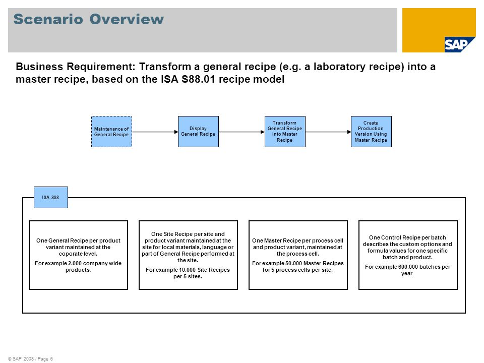 © SAP 2008 / Page 6 Scenario Overview Business Requirement: Transform a general recipe (e.g. a laboratory recipe) into a master recipe, based on the I