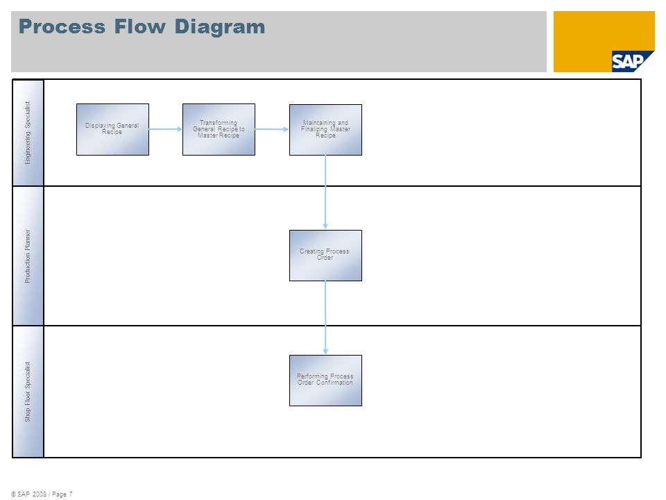 © SAP 2008 / Page 7 Maintaining and Finalizing Master Recipe Creating Process Order Performing Process Order Confirmation Transforming General Recipe