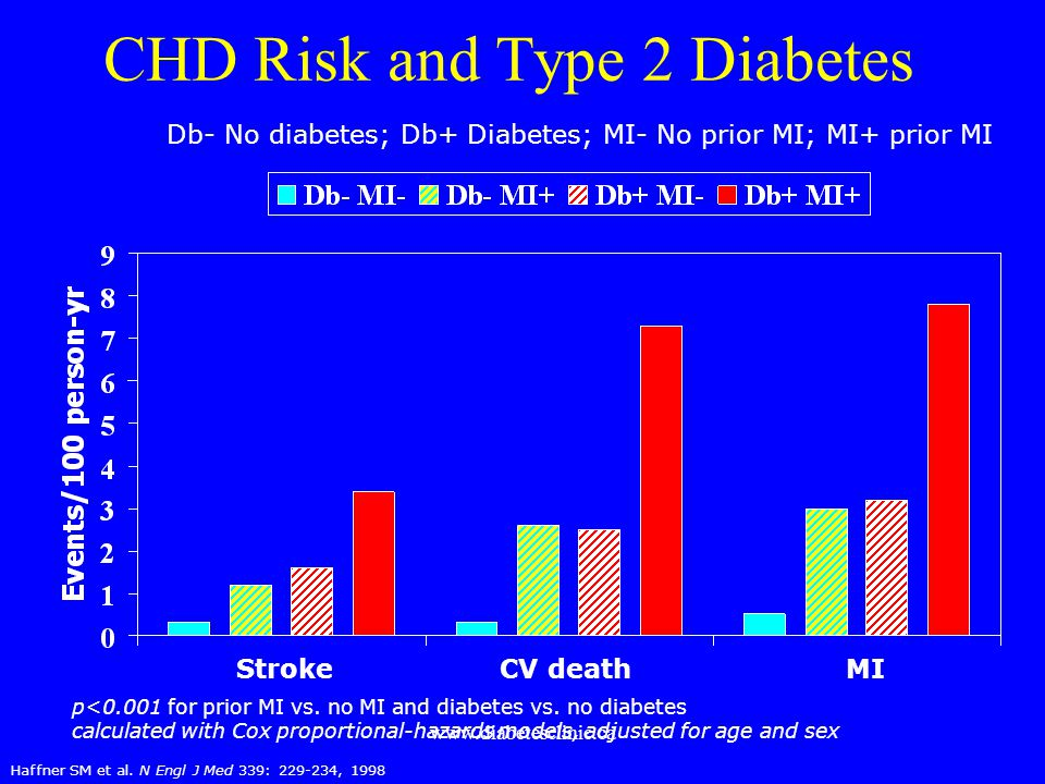 www.diabetesclinic.ca CHD Risk and Type 2 Diabetes Haffner SM et al. N Engl J Med 339: 229-234, 1998 Db- No diabetes; Db+ Diabetes; MI- No prior MI; M