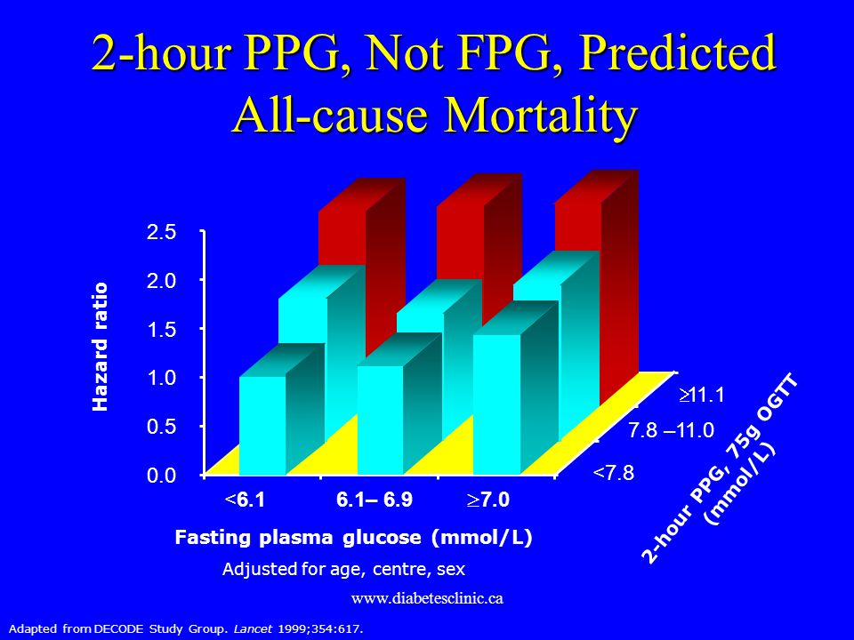www.diabetesclinic.ca 2-hour PPG, Not FPG, Predicted All-cause Mortality Adjusted for age, centre, sex <6.1 6.1– 6.9 7.0 11.1 7.8 –11.0 <7.8 Fasting p