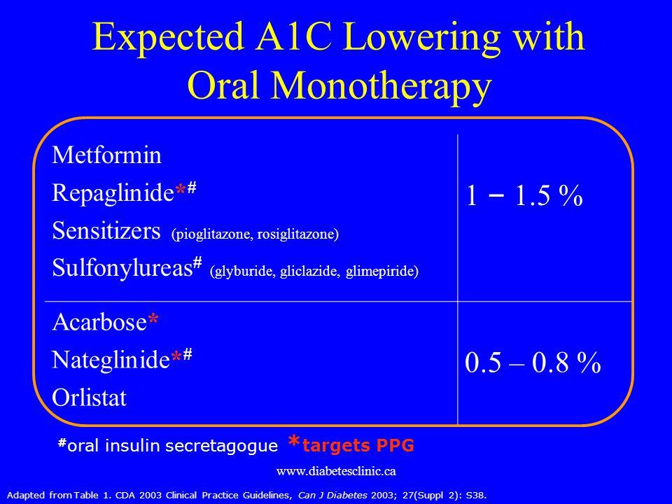 www.diabetesclinic.ca Expected A1C Lowering with Oral Monotherapy Metformin Repaglinide* # Sensitizers (pioglitazone, rosiglitazone) Sulfonylureas # (