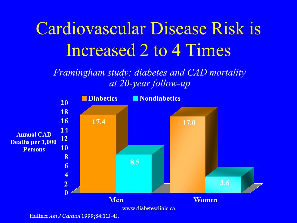 www.diabetesclinic.ca Haffner Am J Cardiol 1999;84:11J-4J. Framingham study: diabetes and CAD mortality at 20-year follow-up Cardiovascular Disease Ri