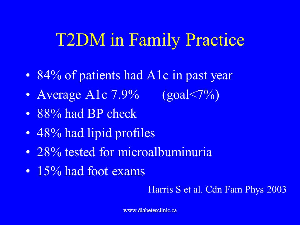 www.diabetesclinic.ca T2DM in Family Practice 84% of patients had A1c in past year Average A1c 7.9% (goal<7%) 88% had BP check 48% had lipid profiles