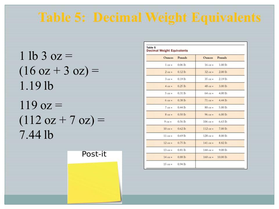 1 lb 3 oz = (16 oz + 3 oz) = 1.19 lb 119 oz = (112 oz + 7 oz) = 7.44 lb Table 5: Decimal Weight Equivalents