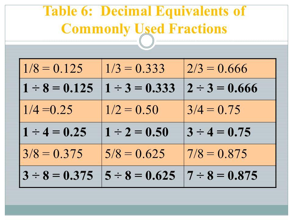 1/8 = 0.1251/3 = 0.3332/3 = 0.666 1 ÷ 8 = 0.1251 ÷ 3 = 0.3332 ÷ 3 = 0.666 1/4 =0.251/2 = 0.503/4 = 0.75 1 ÷ 4 = 0.251 ÷ 2 = 0.503 ÷ 4 = 0.75 3/8 = 0.3