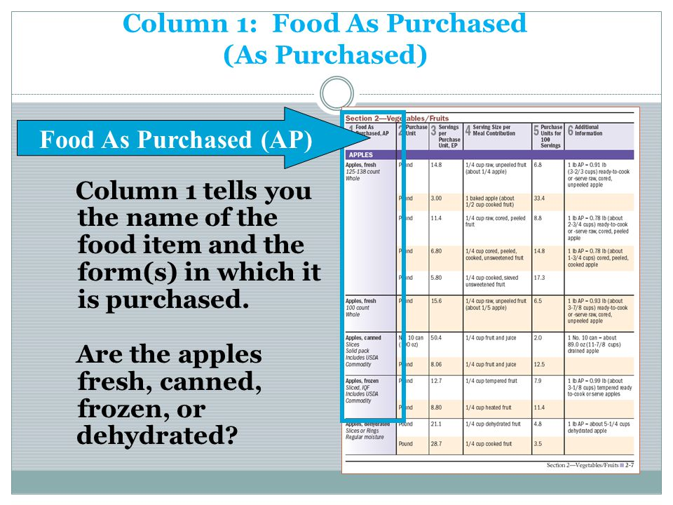 Column 1: Food As Purchased (As Purchased) Column 1 tells you the name of the food item and the form(s) in which it is purchased. Are the apples fresh