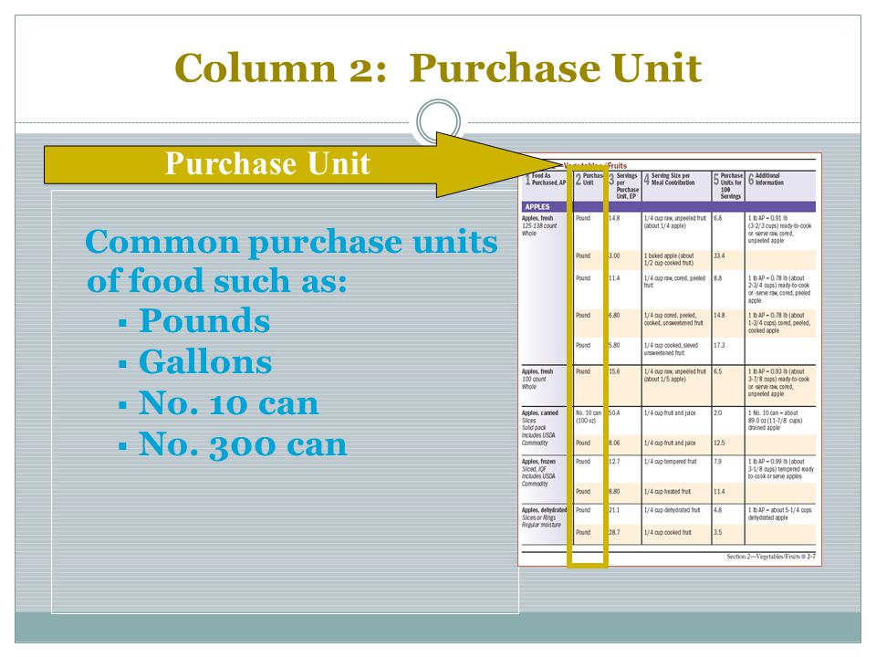 Column 2: Purchase Unit Common purchase units of food such as: Pounds Gallons No. 10 can No. 300 can Purchase Unit