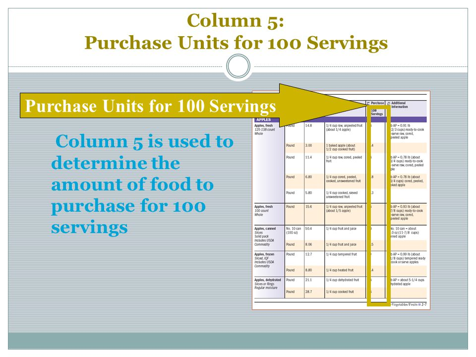 Column 5: Purchase Units for 100 Servings Column 5 is used to determine the amount of food to purchase for 100 servings Purchase Units for 100 Serving