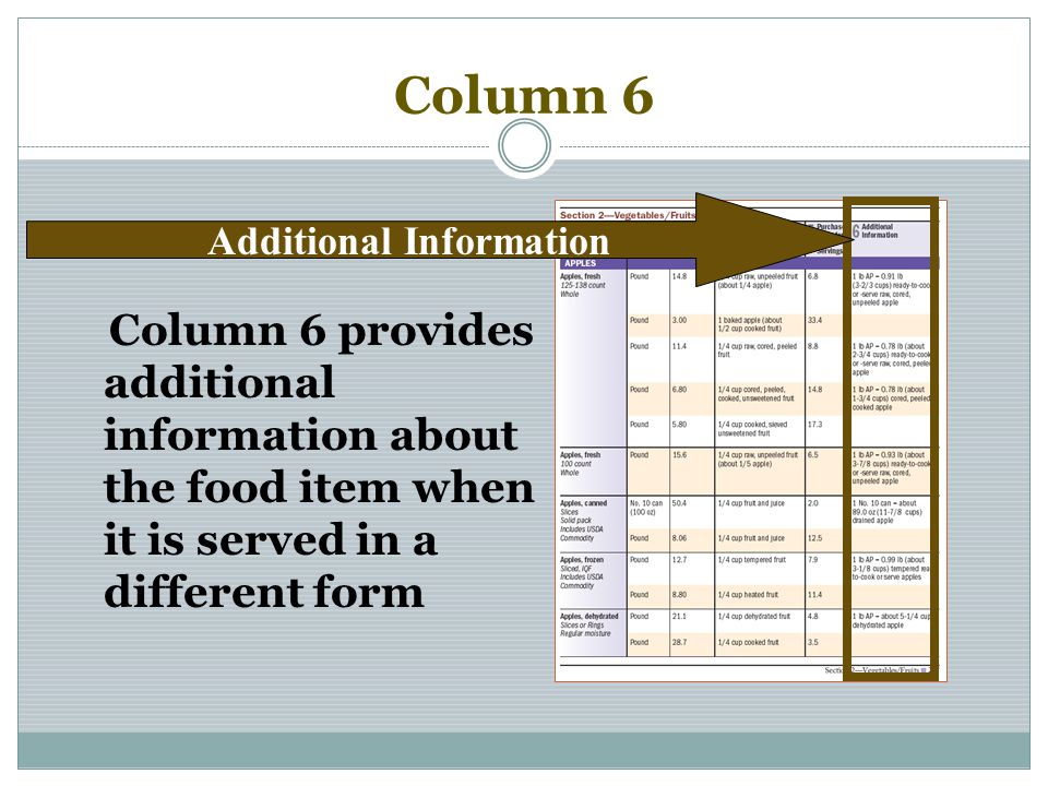 Column 6 Column 6 provides additional information about the food item when it is served in a different form Additional Information