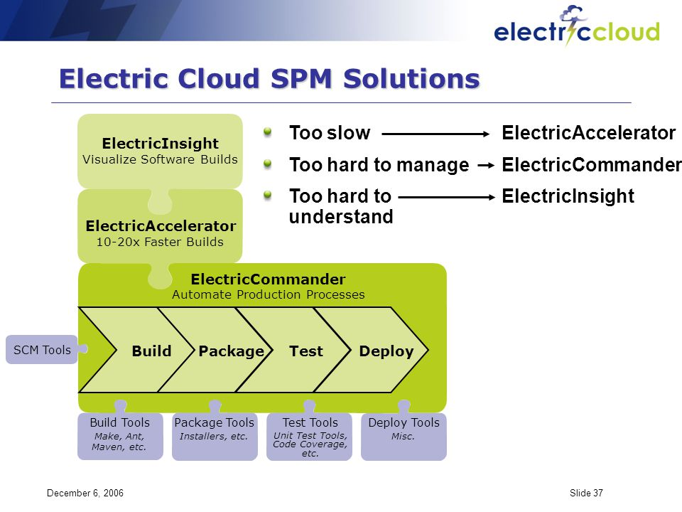 December 6, 2006Slide 37 Electric Cloud SPM Solutions ElectricCommander Automate Production Processes BuildPackageTestDeploy ElectricInsight Visualize