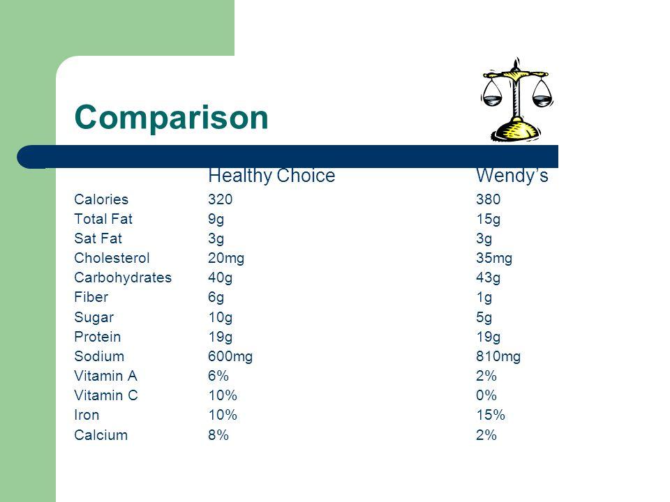 Comparison Healthy ChoiceWendys Calories320380 Total Fat9g15g Sat Fat3g3g Cholesterol20mg35mg Carbohydrates40g43g Fiber6g1g Sugar10g5g Protein19g19g Sodium600mg810mg Vitamin A6%2% Vitamin C10%0% Iron10%15% Calcium8%2%