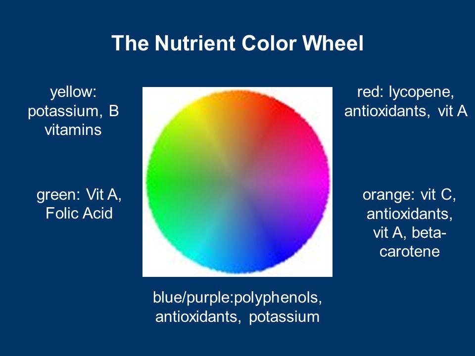 green: Vit A, Folic Acid red: lycopene, antioxidants, vit A yellow: potassium, B vitamins blue/purple:polyphenols, antioxidants, potassium orange: vit C, antioxidants, vit A, beta- carotene The Nutrient Color Wheel